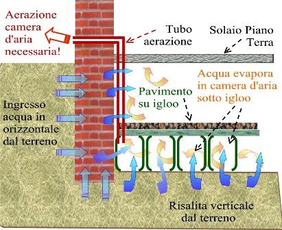 risanare un vecchio seminterrato umido - Pavimento Per Seminterrato